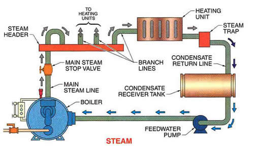 Steam Boiler: Steam Boiler Operation And Maintenance